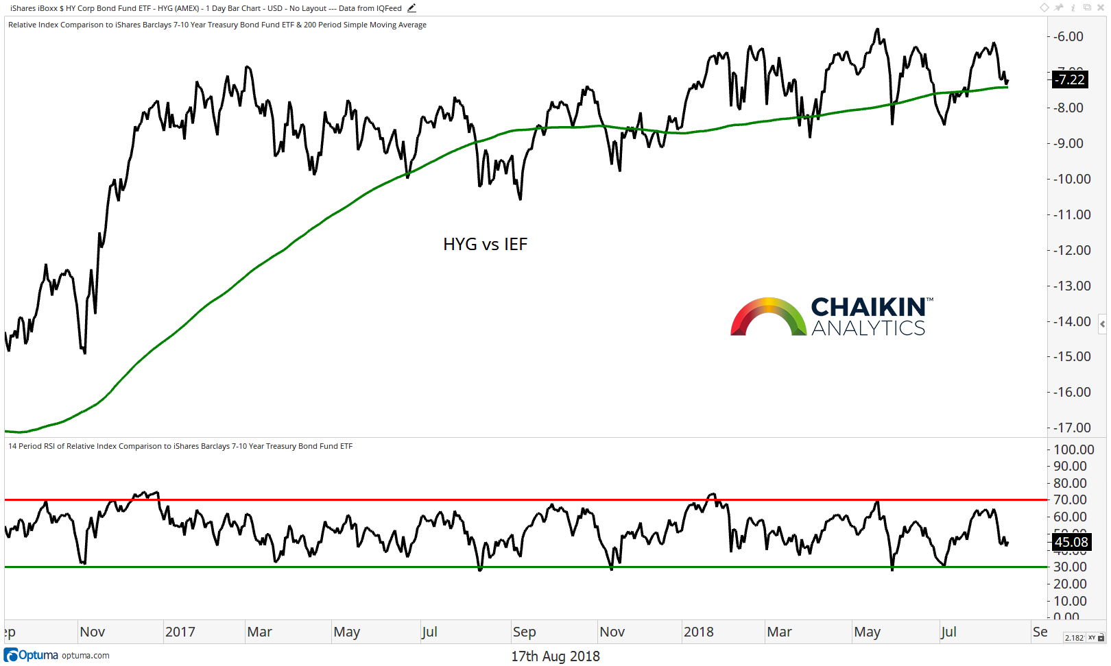 6 market themes to watch  are investors becoming risk-averse