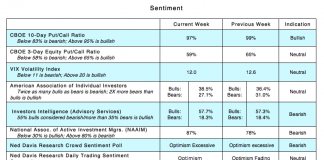 investor sentiment cboe options trading indicators_august 27 bullish bearish