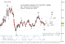 japanese yen elliott wave rally higher chart analysis end of year 2018