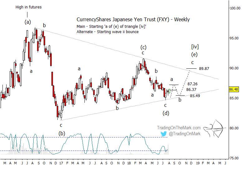 japanese yen elliott wave rally higher chart analysis end of year 2018