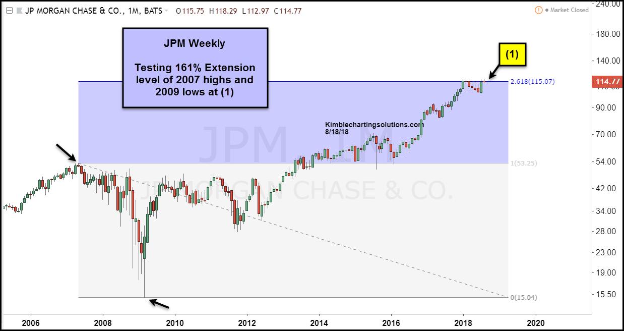 jp morgan stock testing fibonacci resistance topping chart_21 august 2018