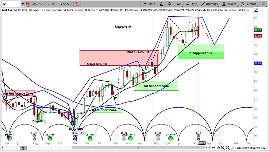 macys stock research investing outlook august 15_chart image