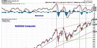 nasdaq composite stock market breadth chart analysis_investing september year 2018