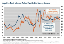 negative real interest rates chart_year 2018_leuthold group