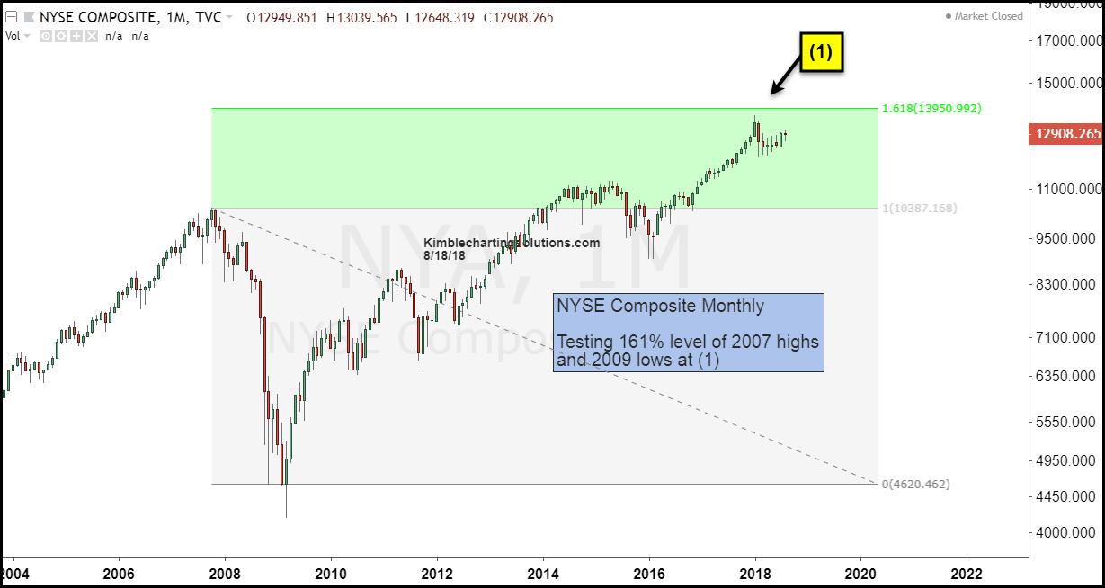 nyse composite 161 fibonacci resistance stock market top chart