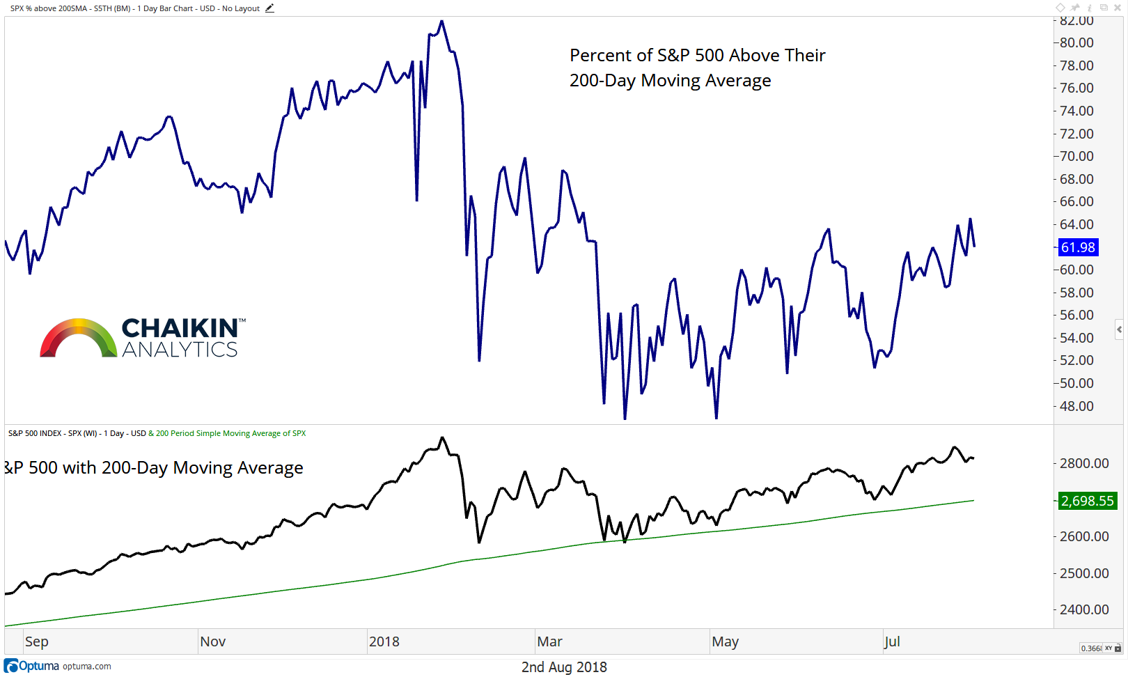 percent stocks above 200 day moving average bearish s&p 500_august 3