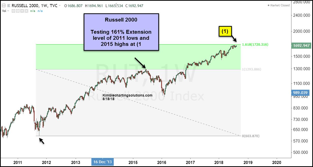 russell 2000 stock market top 161 fibonacci resistance chart_august 2018