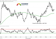 russell 2000 vs sp 500 index chart_17 august 2018