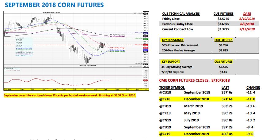 Us Corn Futures Weekly Outlook Soybean Headwinds See It Market