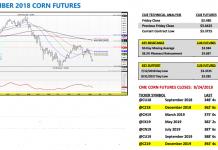 september corn futures trading analysis august 27 bearish lower