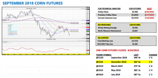 september corn futures trading analysis august 27 bearish lower