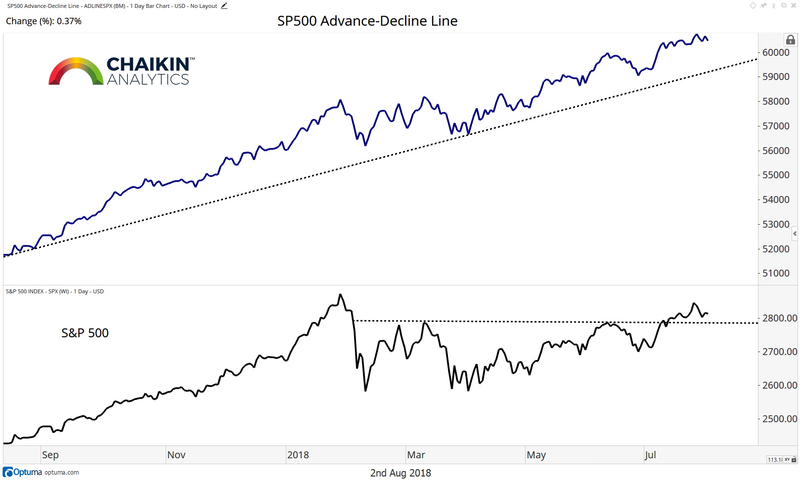 s&p 500 advance-decline line bullish analysis investing research_august 3