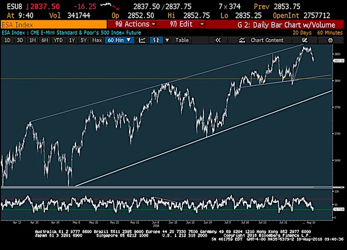 s&p 500 decline pullback chart friday august 10 analysis