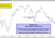 s&p 500 equal weight index bearish underperformance investors_3 august