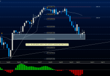 s&p 500 futures trading august 13 price support levels chart