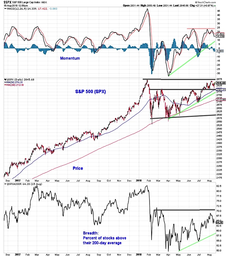 S&P 500 Weekly Market Outlook: Waiting On Breadth