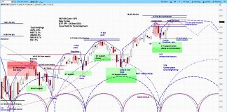 s&p 500 index stock market chart outlook research bearish august 13