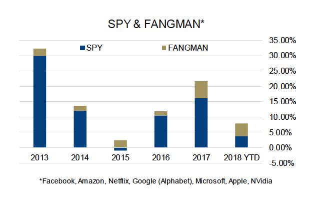 s&p 500 percent fang stocks market cap_market disparity_year 2018