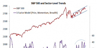 s&p 500 sector level trends bearish weak investing research_august 17