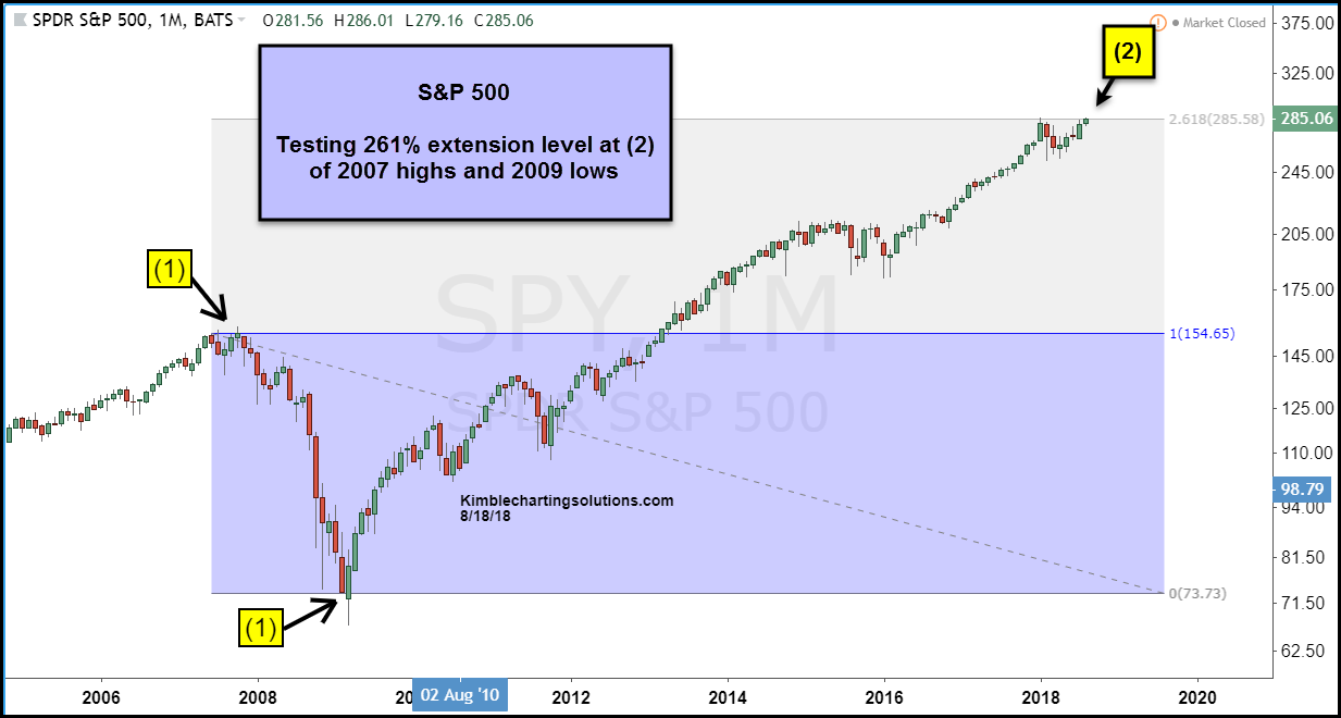 s&p 500 stock market top 261 fibonacci resistance_year 2018