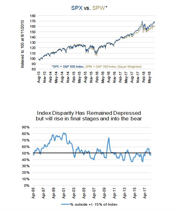 stock market disparity indexes year 2018 bull market