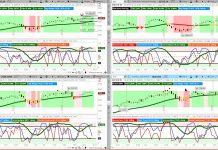 stock market indexes chart analysis august 10 bullish trend