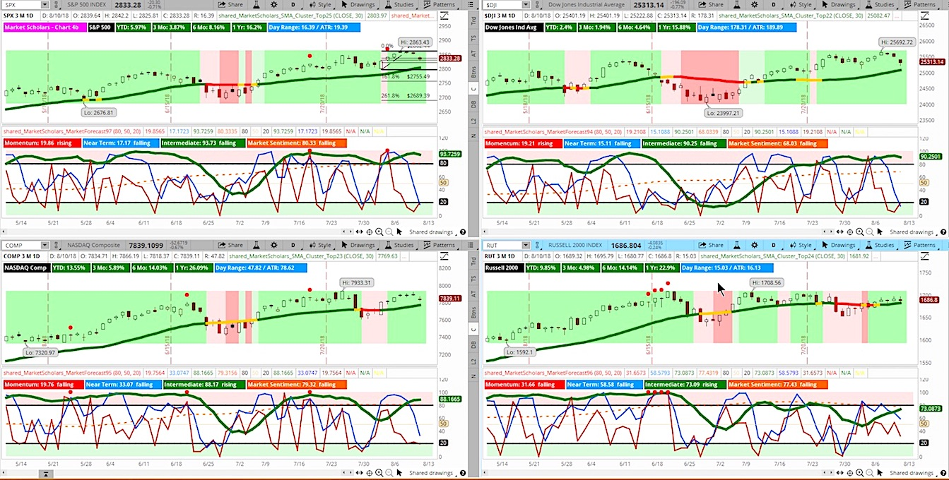 stock market indexes chart analysis august 10 bullish trend