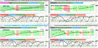 stock market indexes performance analysis chart_week august 25