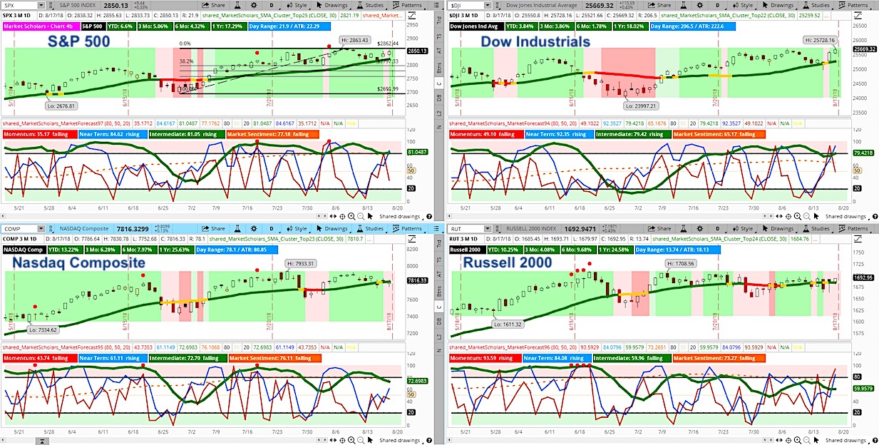 stock market indexes trading analysis charts_week august 17_investing analysis
