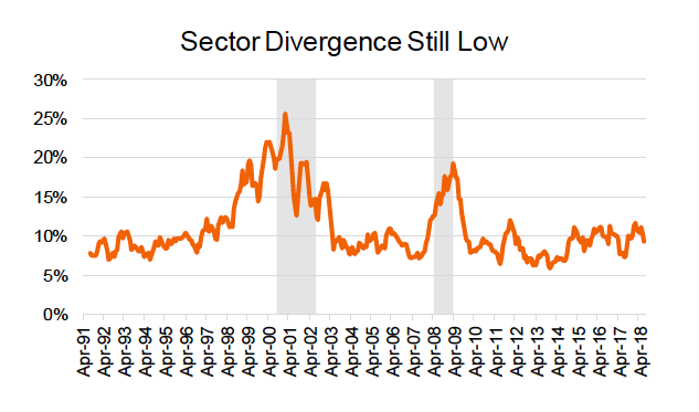 stock market sector divergence low chart_year 2018