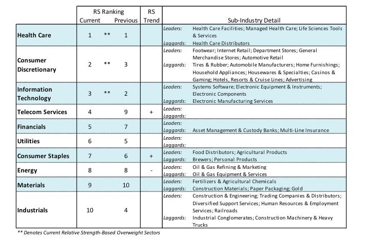 stock market sectors ranking leaders week august 13 defensive