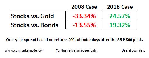 stocks vs gold vs bonds during 2008 market crash and current year 2018