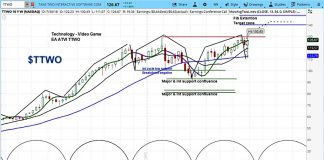 take two ttwo stock research august 3 outlook forecast chart