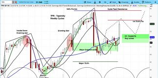 tapestry stock tpr research outlook chart august 13 bullish rating