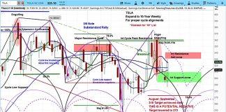 tesla stock outlook forecast analysis rating_august 2_tsla news
