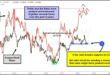 treasury yields interest rates copper gold ratio chart lower bearish