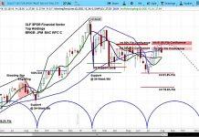 turkish lira decline_us bank stocks xlf financial etf lower price chart_10 august