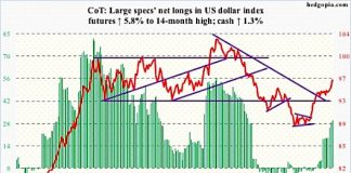 us dollar index cot report net longs august 10 futures chart