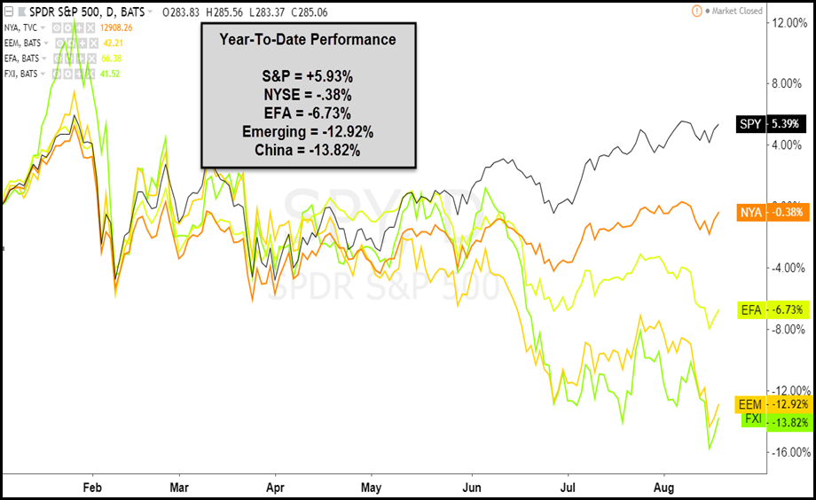 us stock market outperforming global indexes chart year 2018
