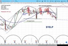 yelp stock research rating outlook chart_9 august