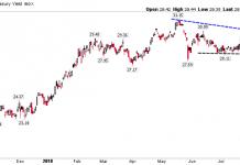 10 year treasury yield breakout resistance chart_bullish_september 10