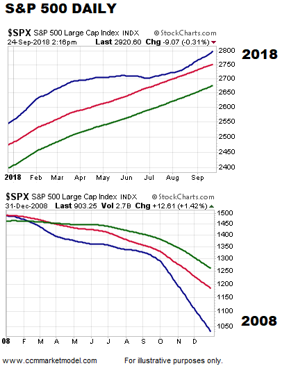 2008 stock market correction moving averages versus year 2018_october