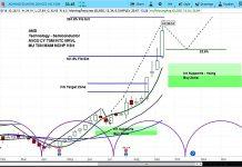 amd stock research outlook rating bullish chart_13 september 2018