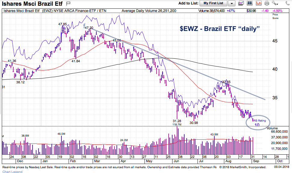 brazil etf trading lower decline chart_september 4