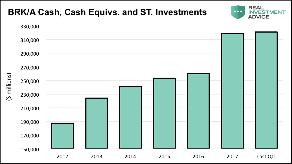 brk berkshire cash and equivilents on book chart history