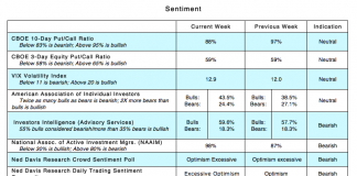 cboe options trading sentiment indicators_bearish september_ vix put call