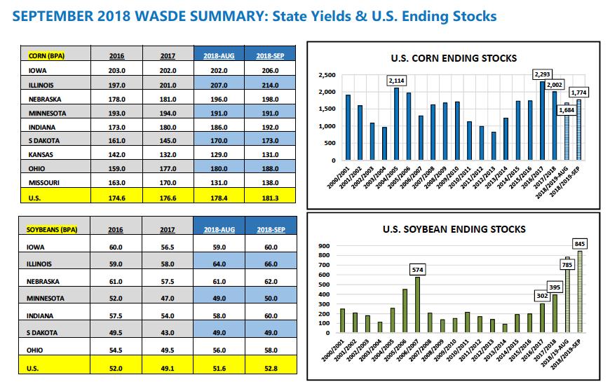 corn september wasde summary analysis chart yields ending stocks_13 september