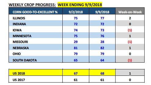 corn weekly crop progress report data numbers analysis_13 september