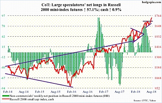 cot report russell 2000 futures positions trading chart_31 august 2018