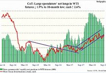 crude oil futures trading positions cot report september 21 chart